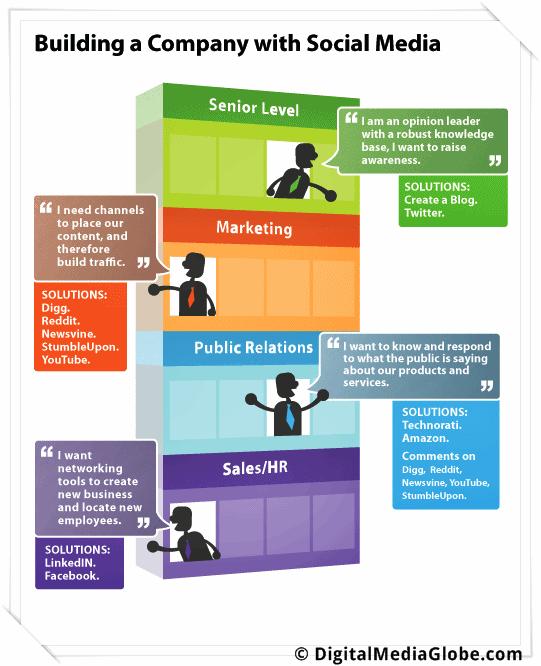 social media marketing for business-2