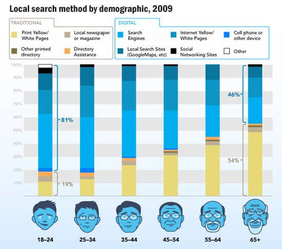 Local Search Method by demographic