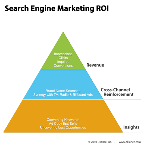 Search-Engine-Marketing-ROI