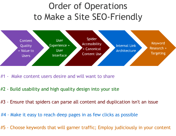 order-of-seo-operations