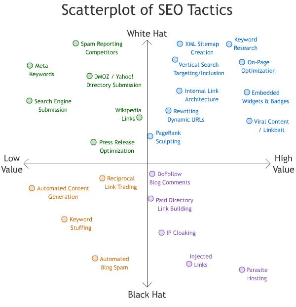 scatterplot-seo-tactics