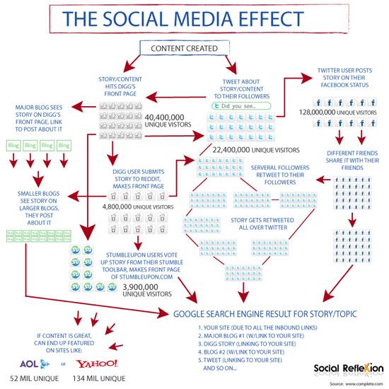 social-media-effect