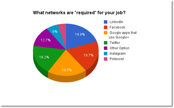 Social Network required at workplace
