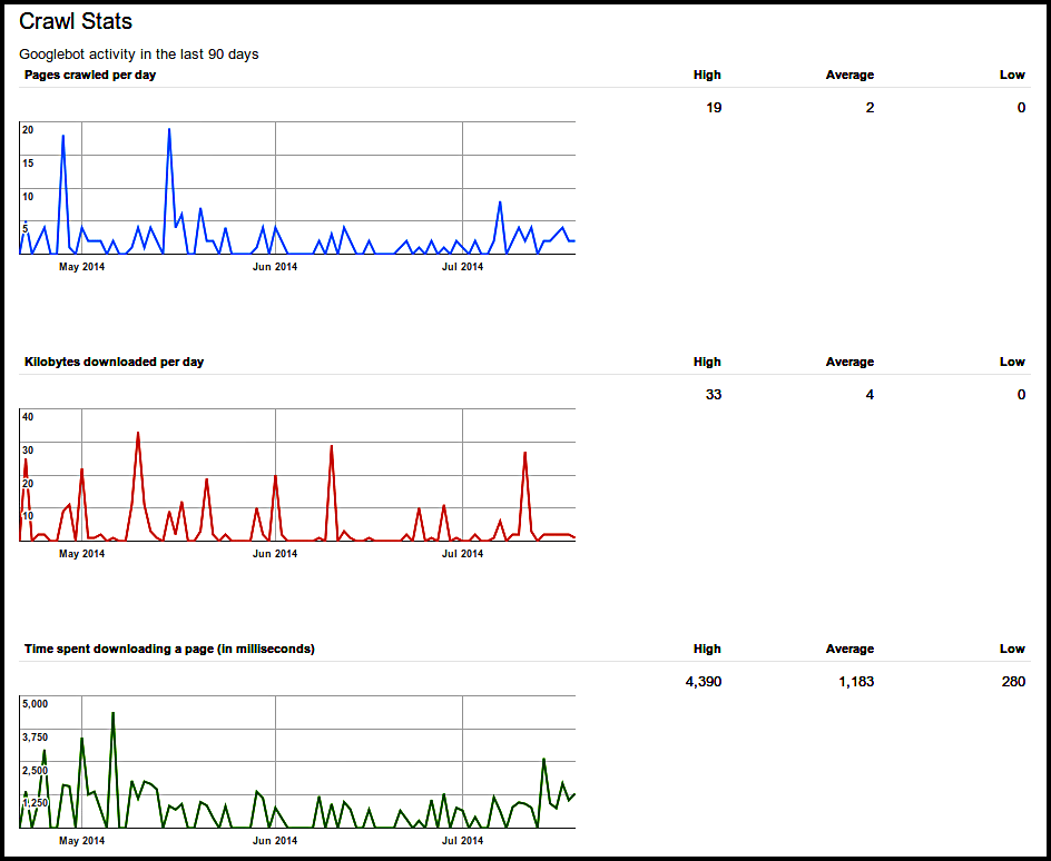 Crawl stats in Google Webmaster Tools