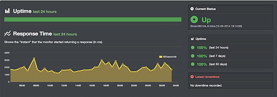 WP Engine Uptime