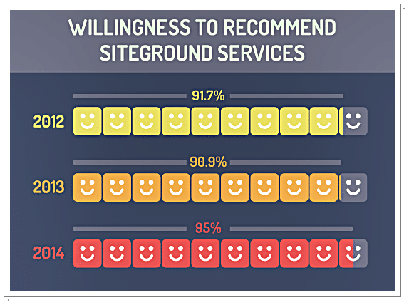 Siteground Hosting Review - Willingness to Recommend