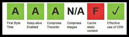 WebPageTest Grade