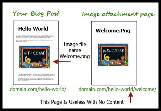 WordPress attachment page