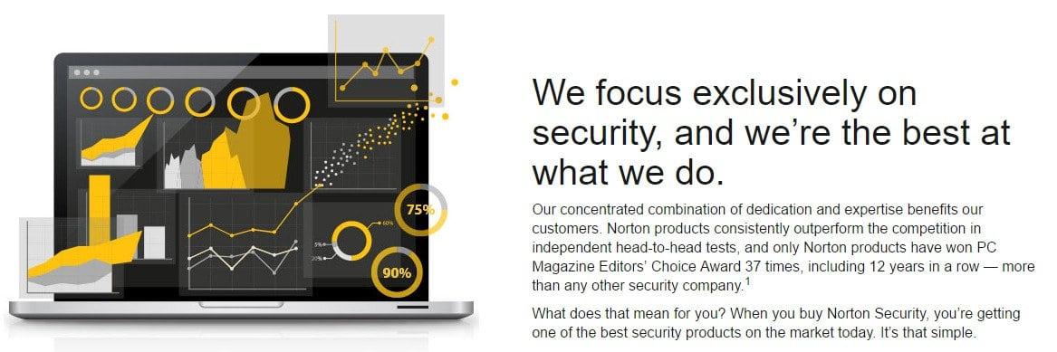 Norton Security Premium Coupons