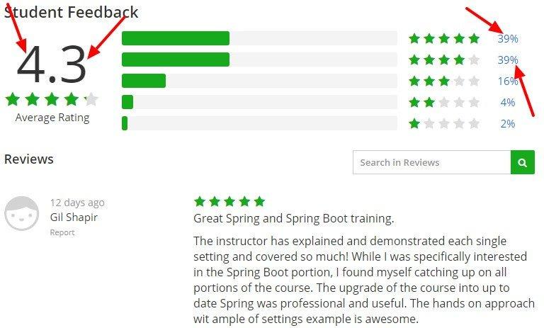 Spring Master Class Beginner to Expert Udemy
