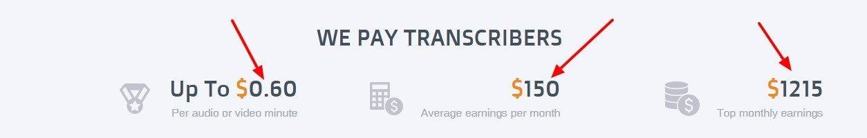 GoTranscript Transcription jobs 1215 top monthly earnings