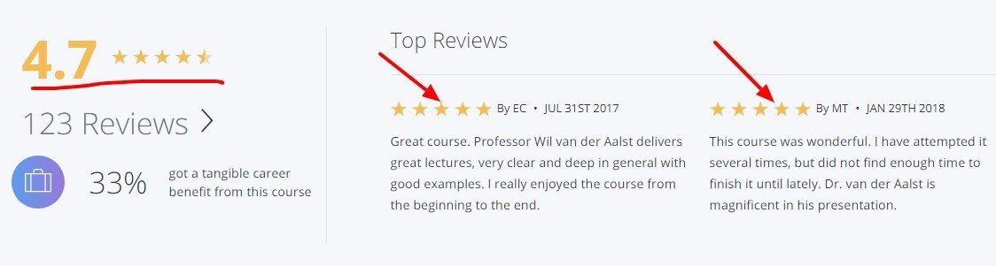 Best Coursera Data Mining Courses Review, Specialization
