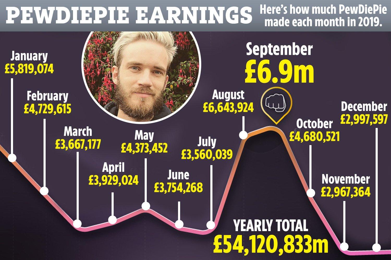 YouTube earning PewDiePie Digital Media Globe