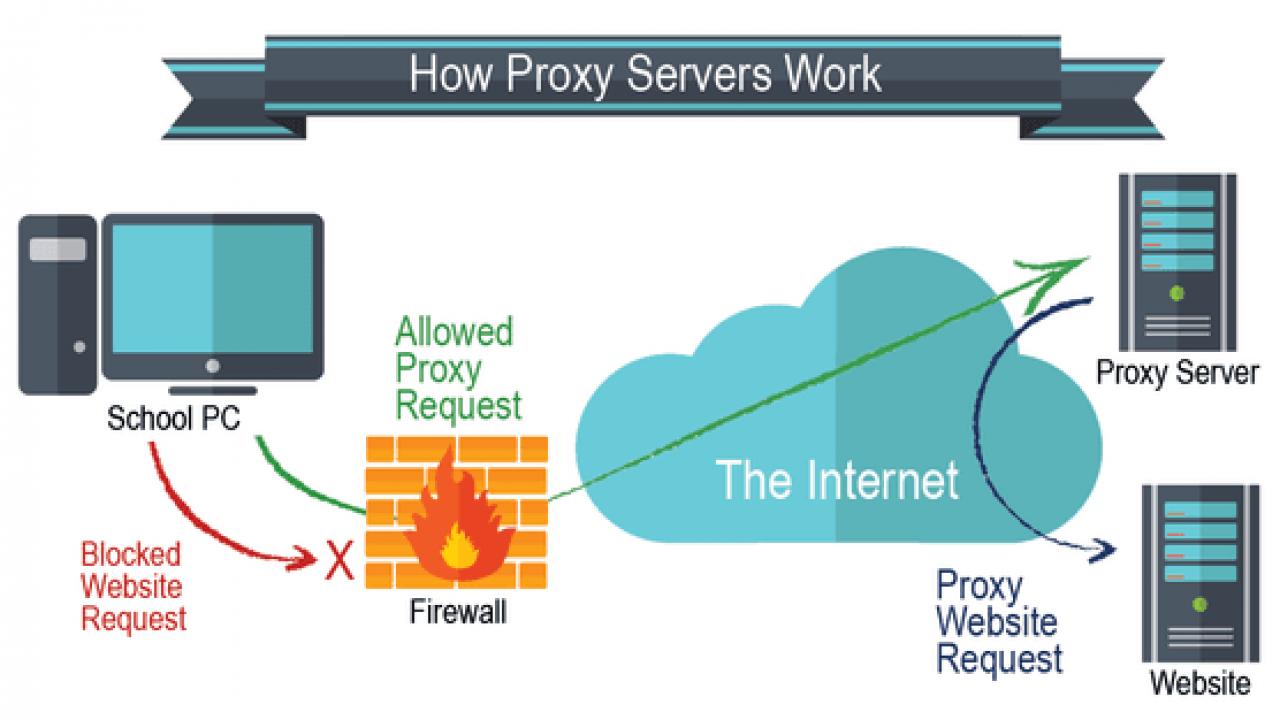 How Proxy Servers Work DigitalMediaGlobe