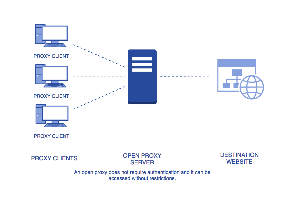 Open Proxy or Public Proxy DigitalMediaGlobe