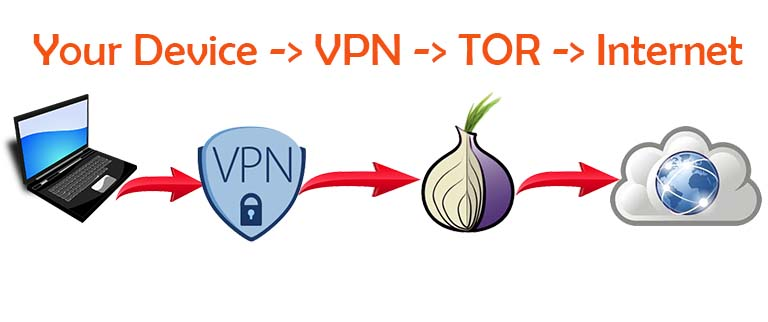 tor over VPN DigitalMediaGlobe