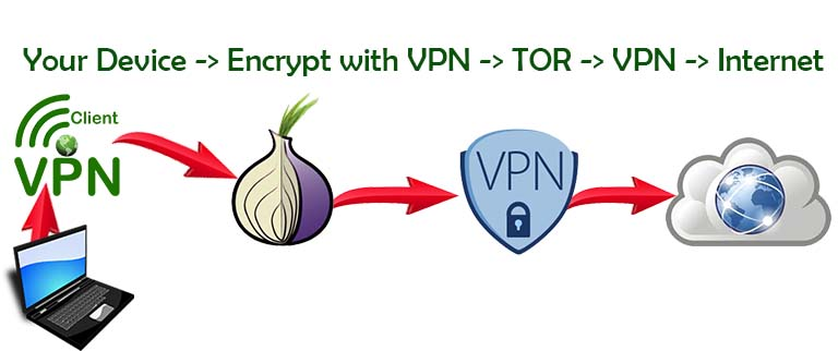 vpn over tor DigitalMediaGlobe