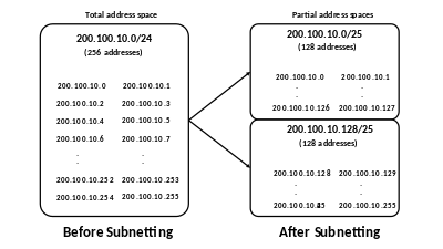 Before and after subnetting
