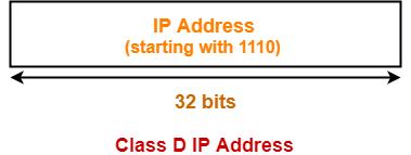 Class D IP Address Classful address