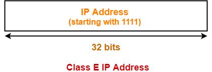 Class E IP Address Classful address