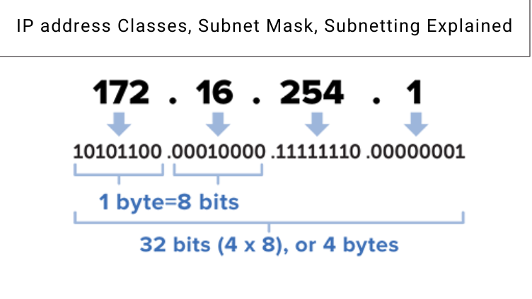 IP address Classes Subnet Mask Subnetting Explained