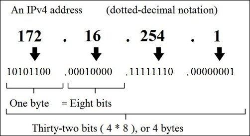 IPv4 address digitalmediaglobe