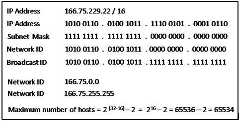 Network address Broadcast address