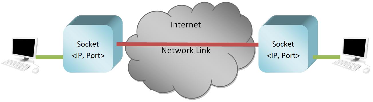 Socket in a networking