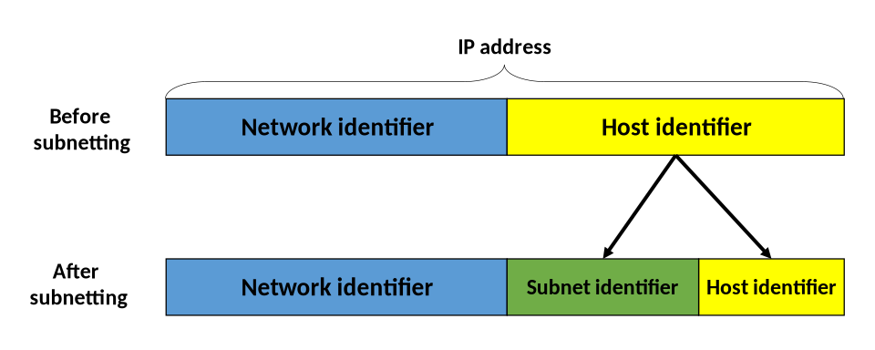 Subnetting Concept