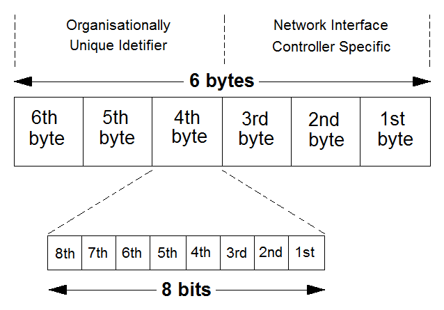 A MAC address Architecture