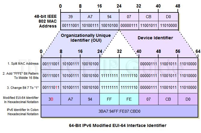 IPv6 Modified EUI64