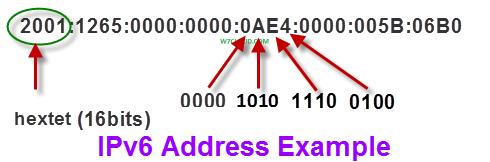 IPv6 address hexadecimal representation