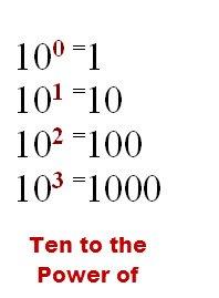 decimal 10 power