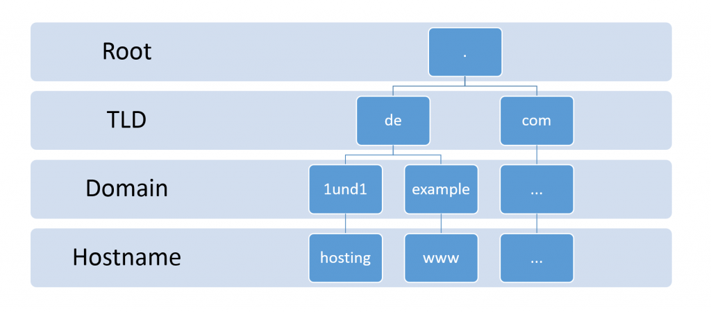 fqdn fully qualified domain name structure
