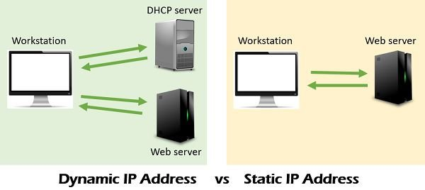 Dynamic IP address vs Static IP address