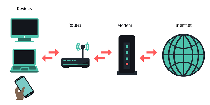 how does router and modem works
