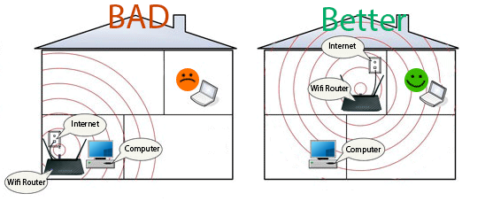 Good and bad Wifi router positioning