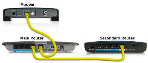 LAN to WAN main router to the secondary router