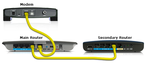 Secondary router connected to main router