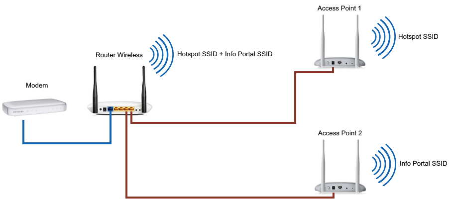 multiple access point