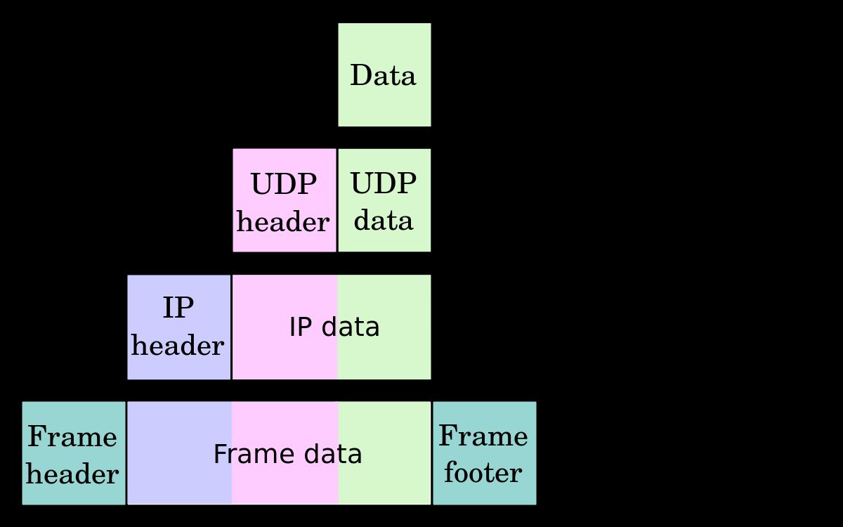 Encapsulation of data segments packets frame