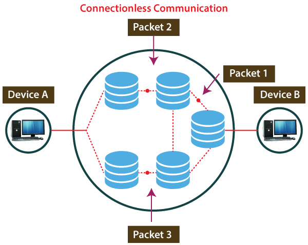 connectionless protocol