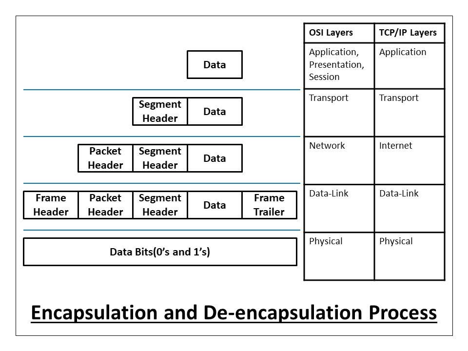 Encapsulation and de encapsulation process