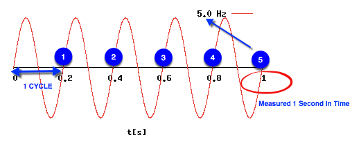 Frequency or cycles per second in radio waves