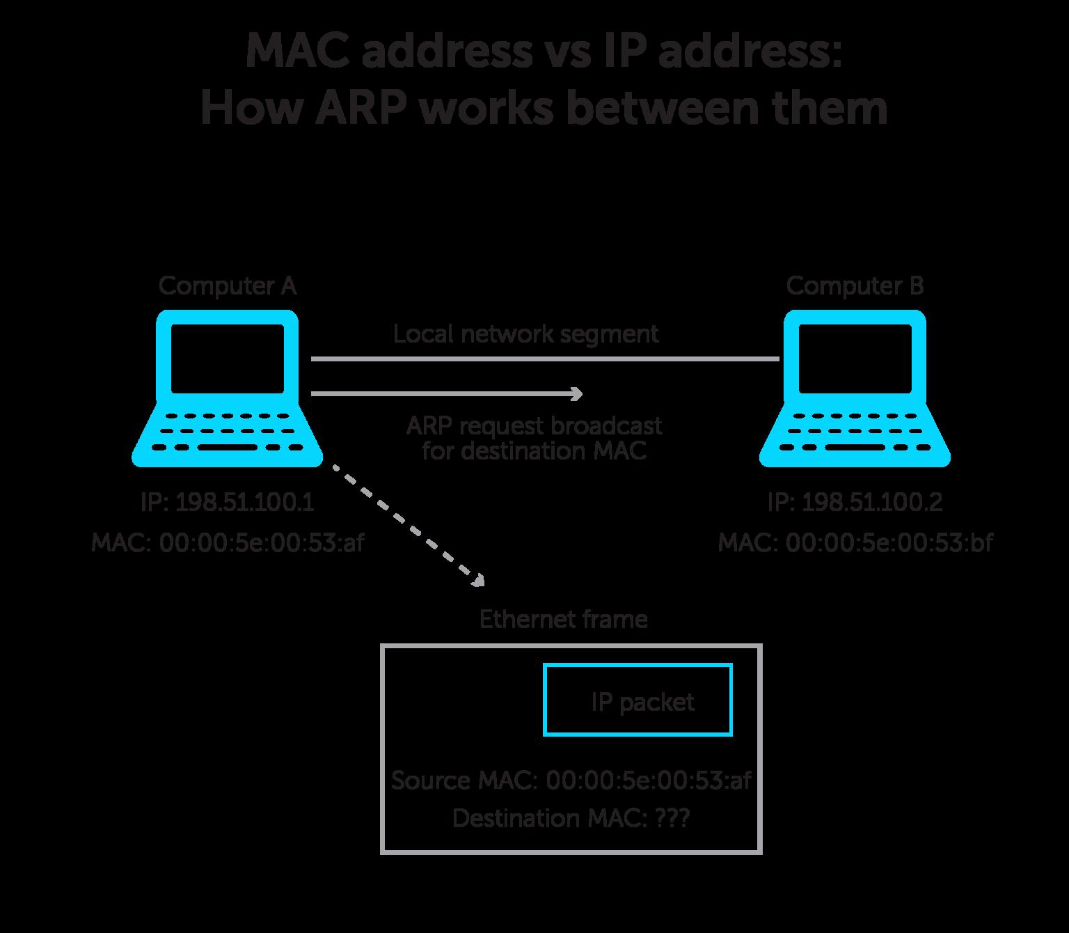MAC address vs IP address